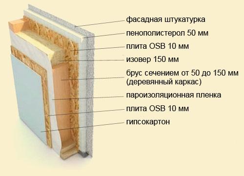 Технология утепления стен в домах каркасного типа