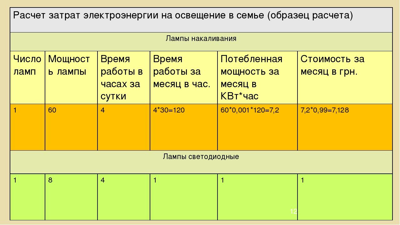 Как рассчитать оплату за электроэнергию по счетчику – пример расчета