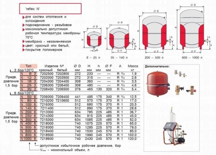 Мембрана для гидроаккумулятора: на 24 л, 50 и 100 литров, резиновая груша для расширительного бака и аппарата wester