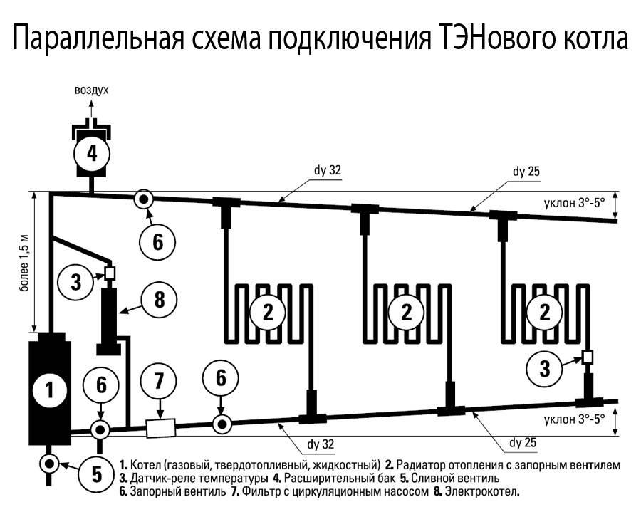 Электродный котел — что это и как установить своими руками