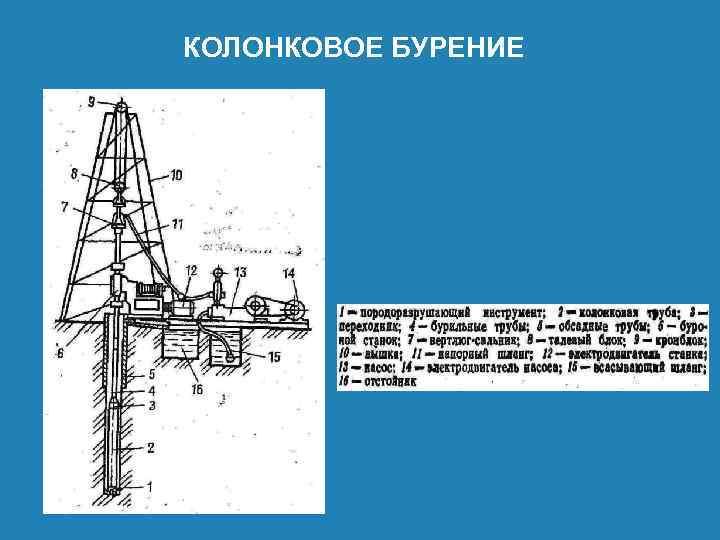 Колонковое бурение скважин, технология - бурение скважин на воду