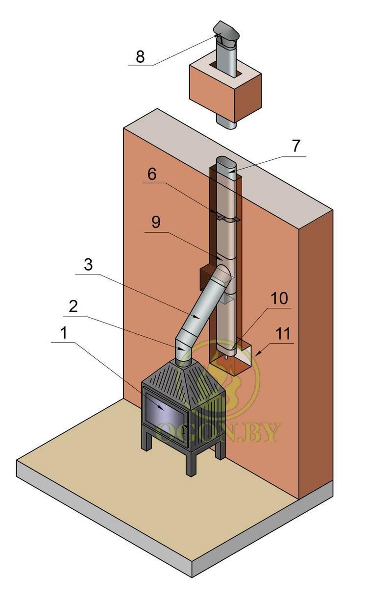 Дымоход для камина своими руками: устройство, схема, сечение
