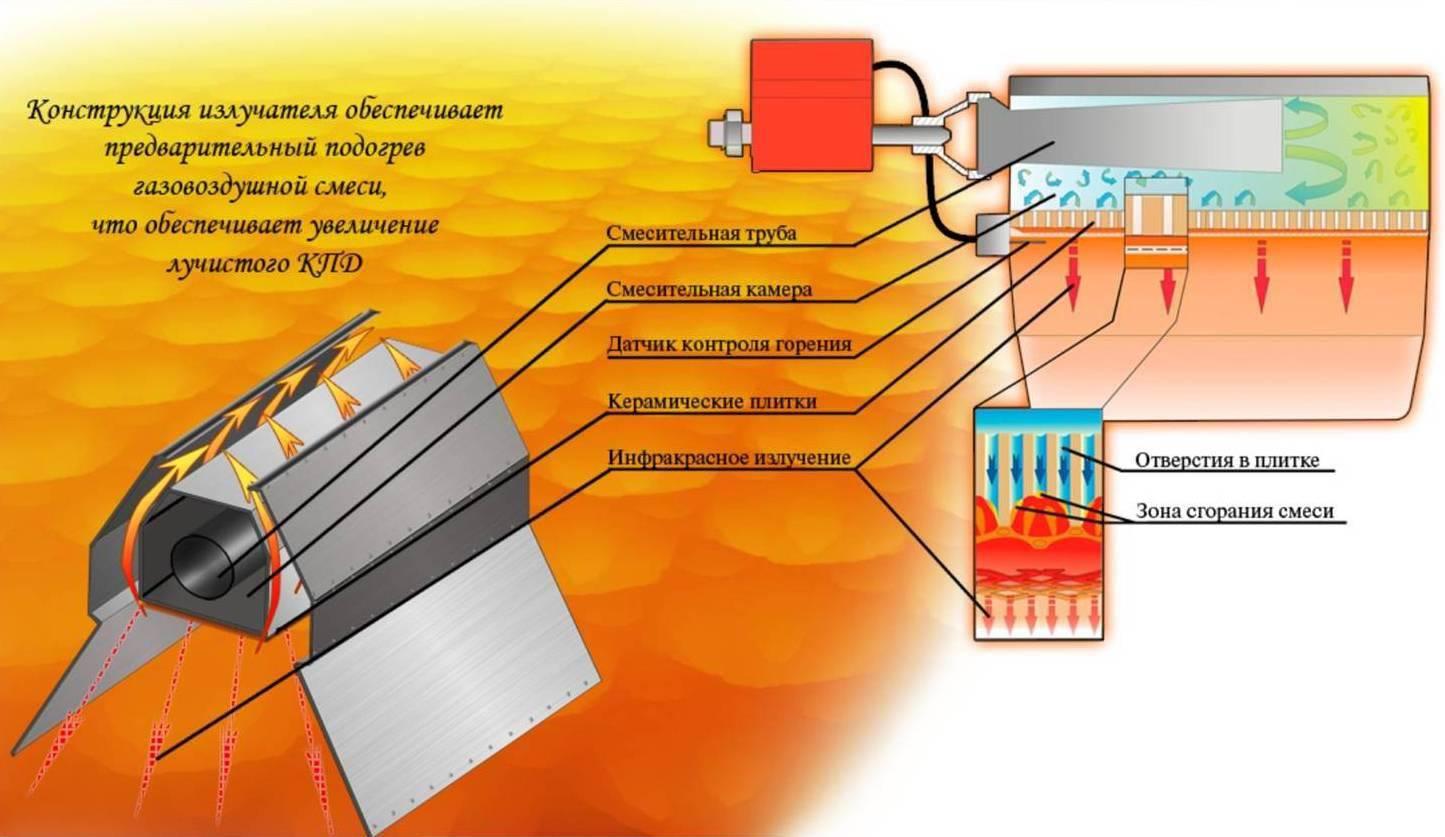 Газовые плиты: безопасность их эксплуатации