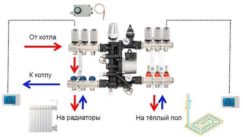 Назначение и разновидности термосмесительных клапанов в системе теплого пола
