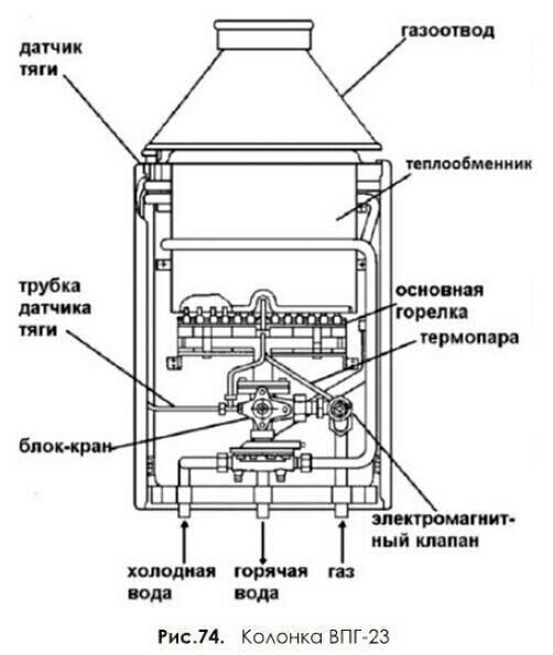 Принцип работы и устройство газовой колонки