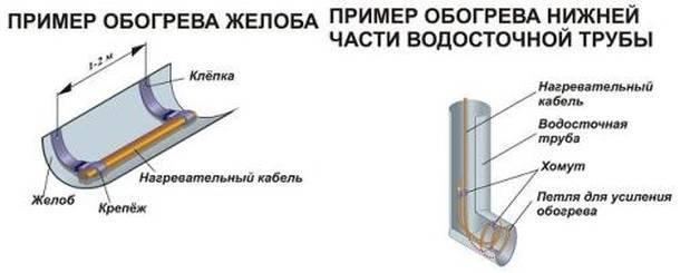 Монтаж обогрева водостоков