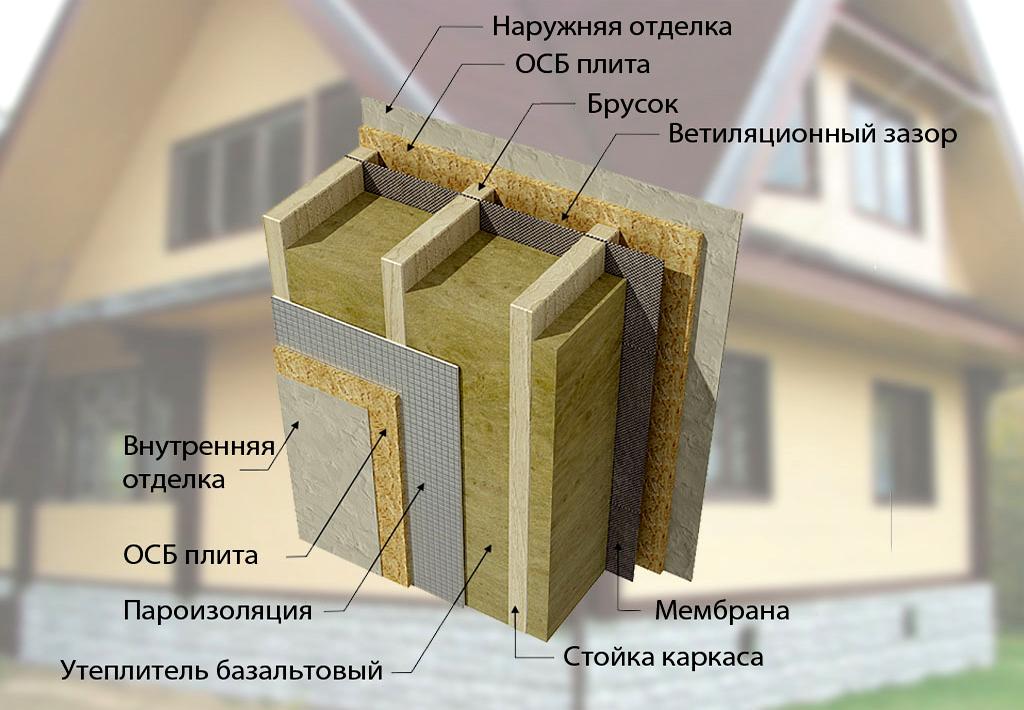 Как  и чем утеплить каркасный дом снаружи и изнутри — пошаговая инструкция
