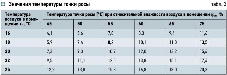 Температура горячей воды в кране по нормативу: сколько должна быть в многоквартирном доме согласно санпин и 354 постановлению + акта замера