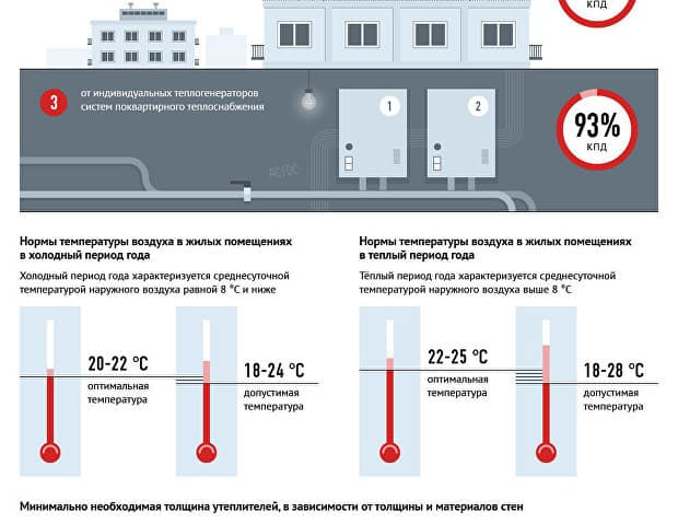 Температура горячей воды в кране по нормативу 2019 снип