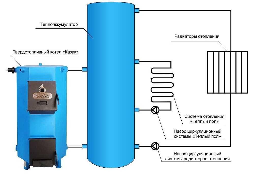 Обвязка твердотопливного котла: схема обвязки с буферной емкостью
