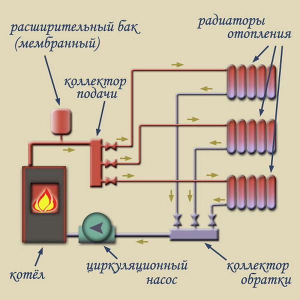 Паровое отопление: как работают системы парового отопления в чем их преимущества