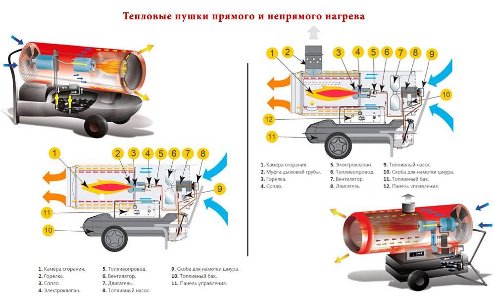 Что из себя представляет дизельная тепловая пушка - обзор. жми!