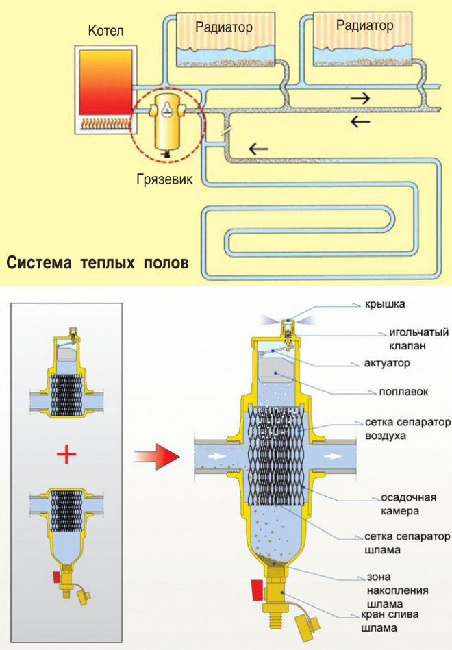 Удаление воздуха из системы отопления | всё об отоплении