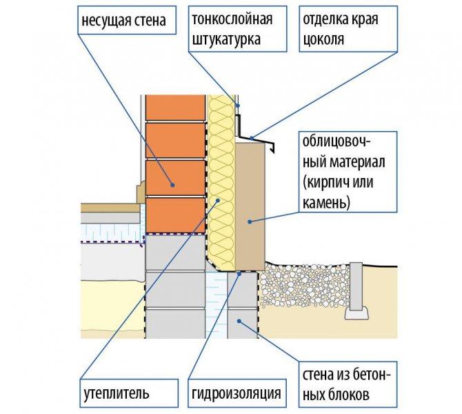 Материалы для утепления фундамента дома снаружи