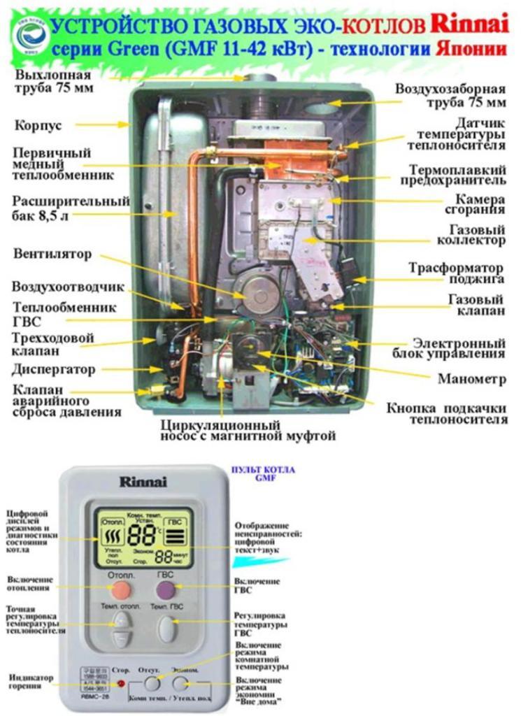 Газовые двухконтурные котлы производства риннай