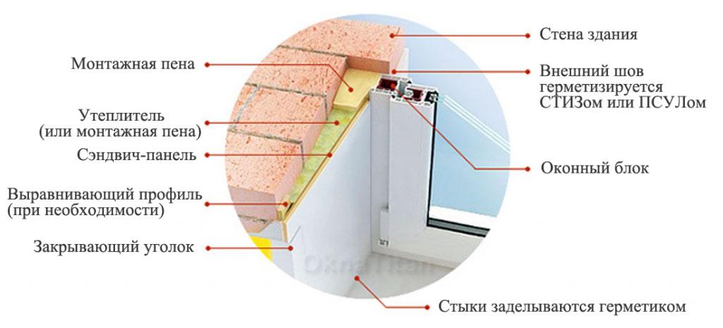 Утепление откосов: пошаговая инструкция. методы и особенности утепления откосов. в статье описаны особенности выбора материалов и методики утепления откосов.информационный строительный сайт |