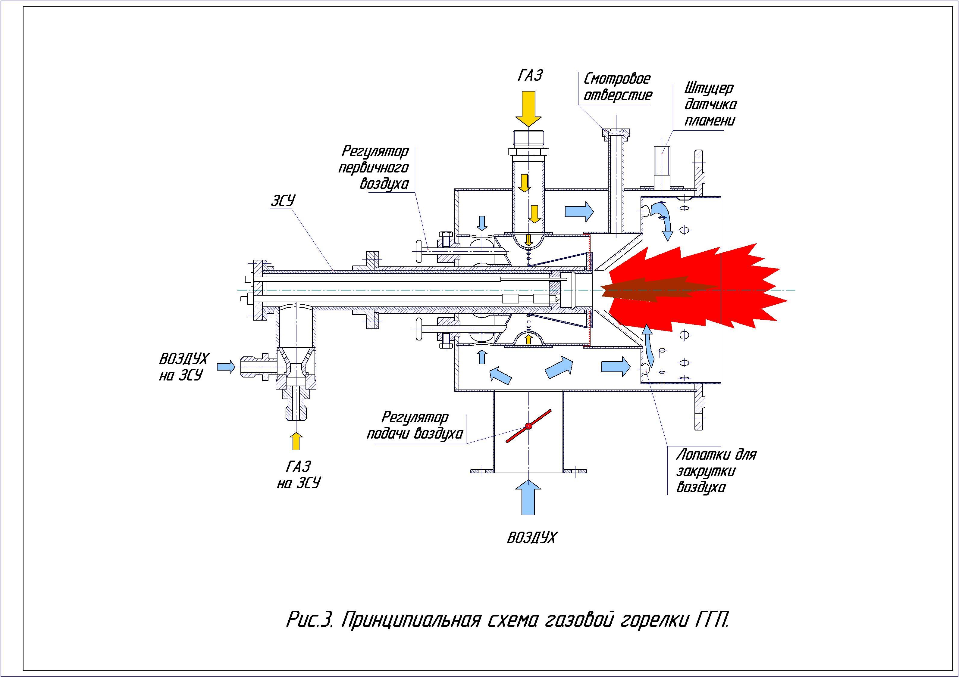 Газовые горелки на баллончик: разновидности и принцип работы + нюансы выбора и использования