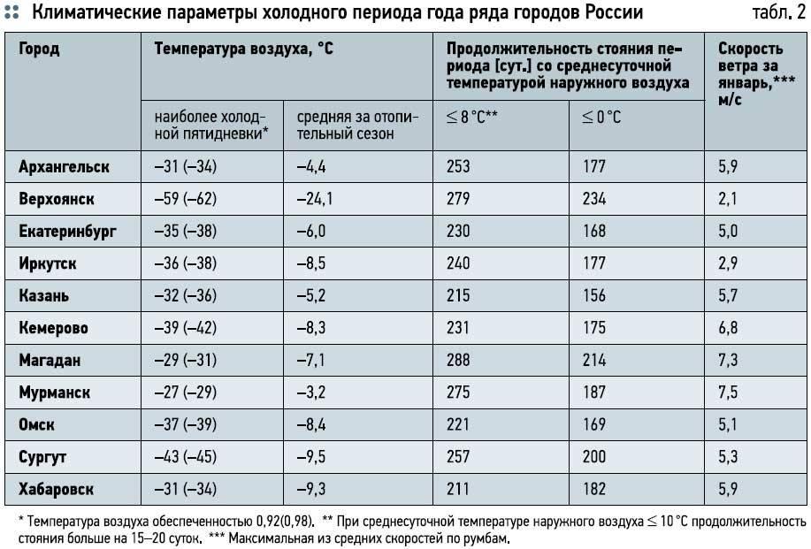 Норматив температуры горячей и холодной воды в квартире 2020: снип, кран в многоквартирном доме