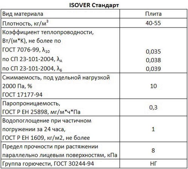 Утеплитель изовер: его технические характеристики, срок службы и положительные качества