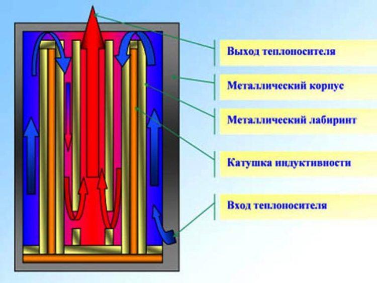 Индукционные котлы отопления: виды конструкций и тонкости процесса установки