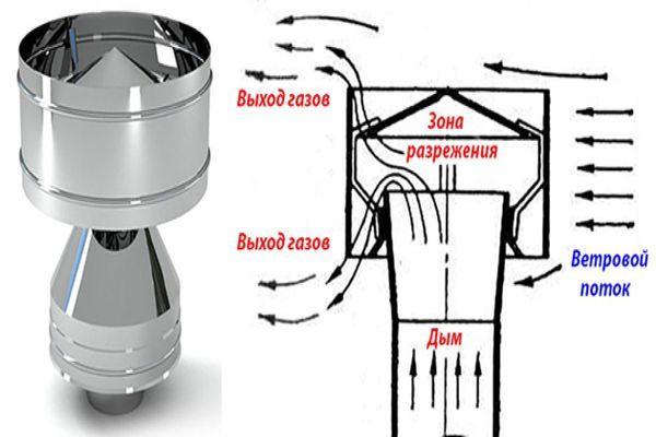 Почему газовый котел работает без остановки – причины и методы их устранения