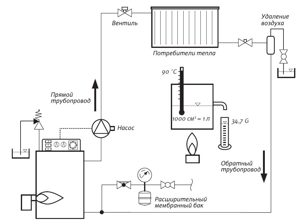 Паровое отопление своими руками: как установить самодельные котлы для частного дома, схема конструкции