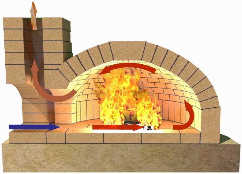 Печь помпейская для пиццы своими руками: чертежи, особенности конструкции, кладка :: syl.ru