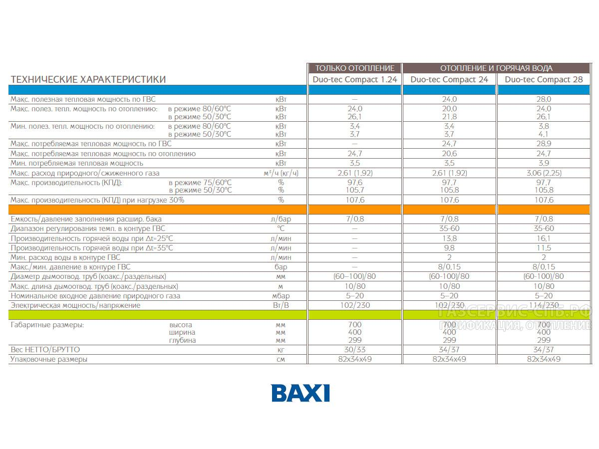 Котлы baxi: сравнительные характеристики отопительных котлов бакси, отзывы пользователей