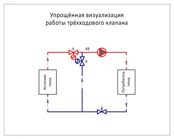 Трехходовой клапан – принцип работы | гк авангард