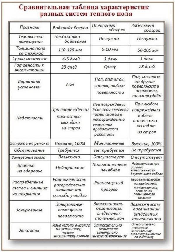 Выбираем лучший теплый пол. электрический, инфракрасный и водяной теплый пол: сравнение функциональных характеристик разных теплых полов