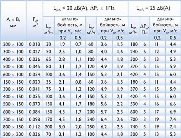 Расчет вытяжной вентиляции все формулы и примеры