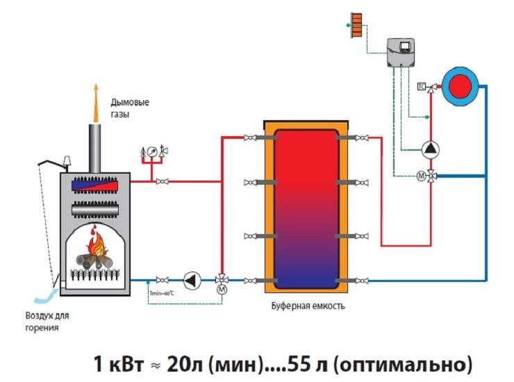 Инверторный котел отопления для частного дома