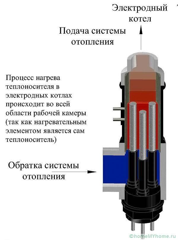 Самодельный электрокотел для отопления - особенности монтажа, как своими руками сделать врезку аппарата в систему, фотографии и видео