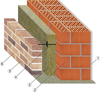 Утепление стен кирпичного дома снаружи современными методами: чем и как лучше утеплить стены