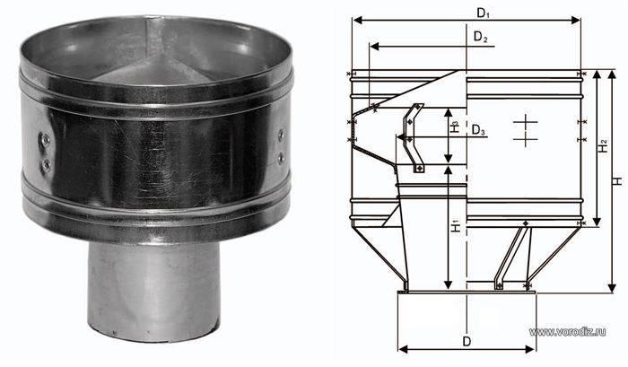 Устройство турбодефлектора для вентиляции и где он применяется