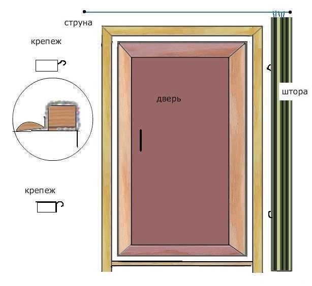 Как и чем утеплить дверь в баню ⋆ прорабофф.рф