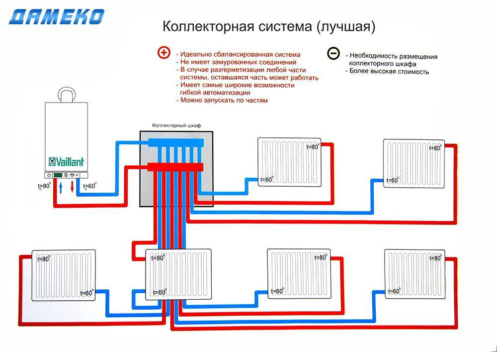 Гидравлический расчёт системы отопления с формулами и примерами