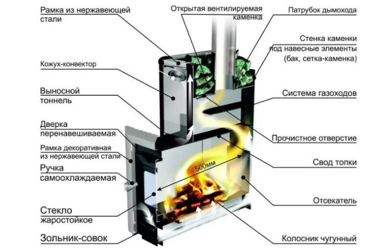 Печь пиролизная: быстро и недорого