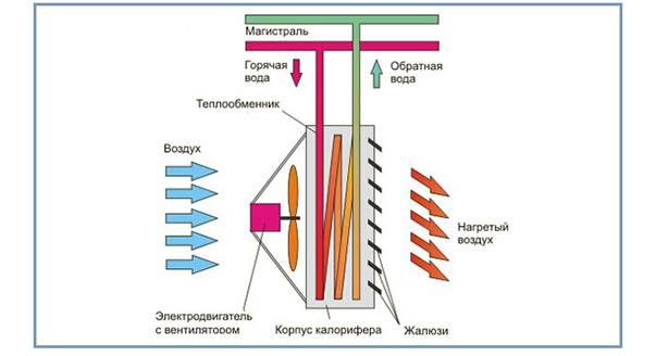 Керамические тепловентиляторы отзывы, цены, фото