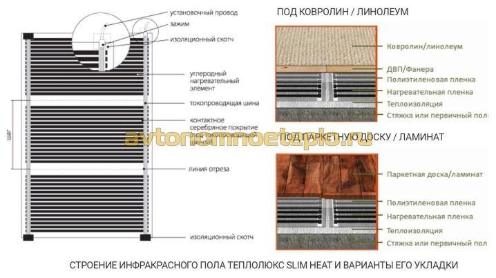 Теплый пол под линолеум: выбор линолеума, типы подогрева пола, укладка своими руками