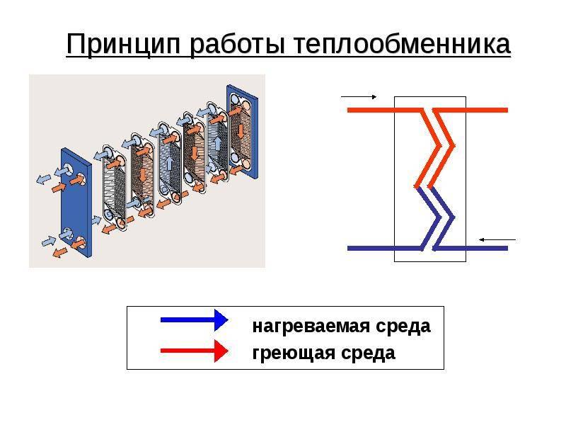 Пластинчатый теплообменник, теплообменники гвс пластинчатые | блог инженера теплоэнергетика