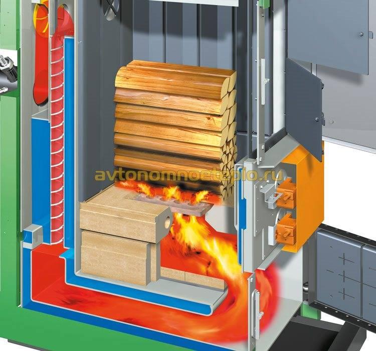 Пиролизные котлы длительного горения с водяным контуром - особенности конструкции, выбор, обзор моделей, твердотопливный котел,пиролизный котёл,дровяные котлы, котел на твердом топливе