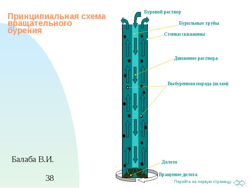 Технология колонкового бурения скважин