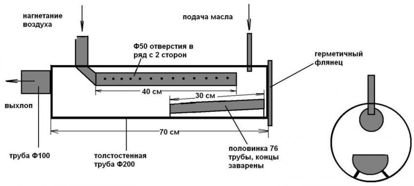 Как сделать печь на отработке своими руками: схема конструкции на солярке, масле и прочих, пошаговая инструкция и прочее + видео
