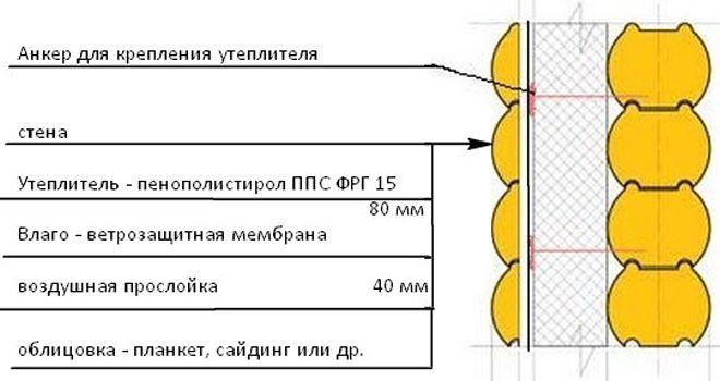 Утепление дома пеноплексом снаружи и последующая отделка: инструкция как обшить, видео и фото