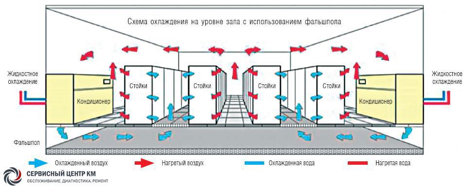 Расчет воздушного отопления: разбор специфики на примере