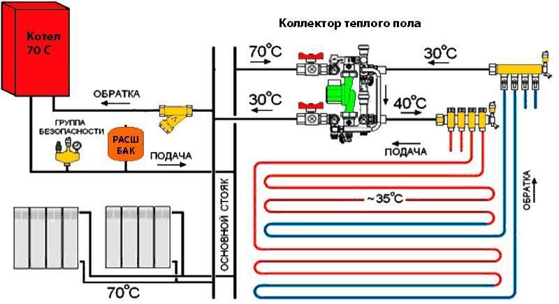 Всегдали нужен электрокотёл для тёплого пола?