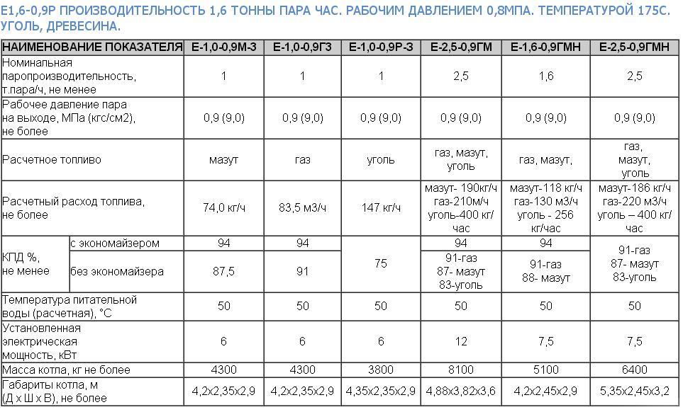 Комбинированные котлы отопления дрова газ описание и применение