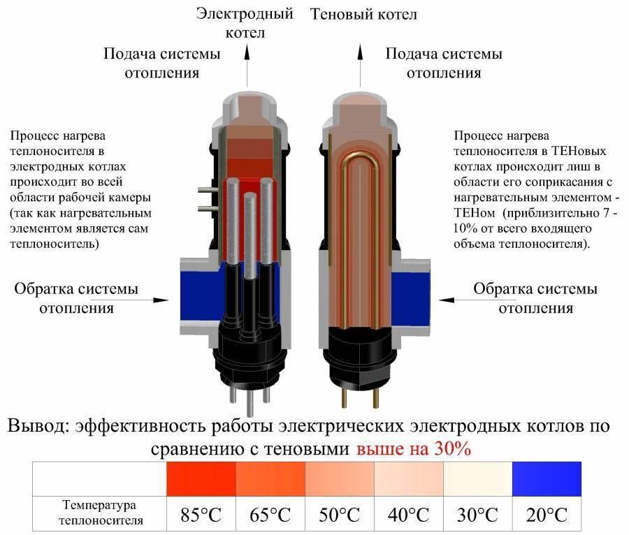 Тэны для батареи отопления: плюсы и минусы, устройство, принцип работы