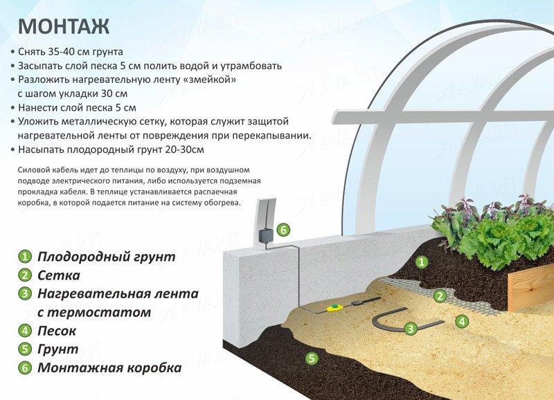 Отопление теплицы: способы обогреть теплицу зимой и ранней весной - огород, сад, балкон - медиаплатформа миртесен